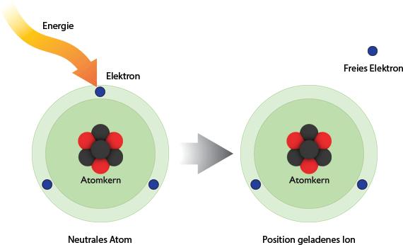 Ionisierung durch Energiezufuhr
